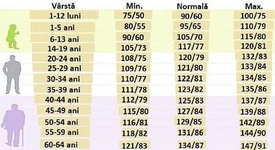 Care este tensiunea arterială normală în funcție de vârstă?